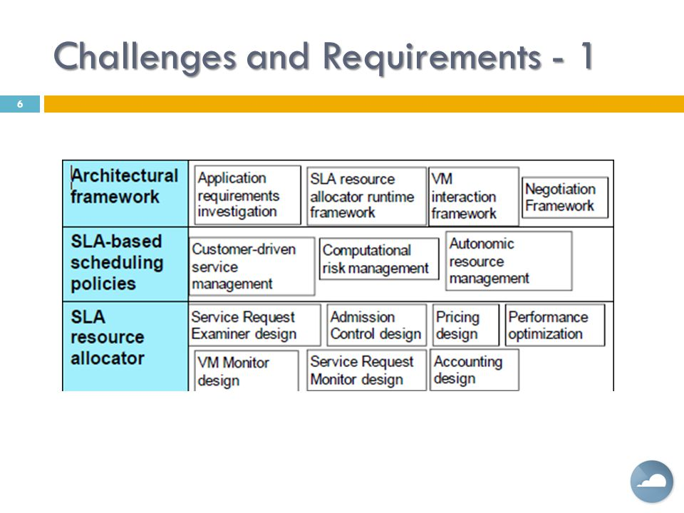 Challenges and Requirements - 1