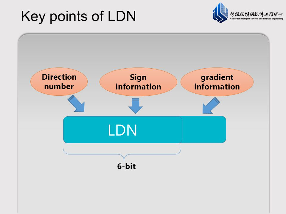 LDN LBP Key points of LDN Direction number Sign information gradient
