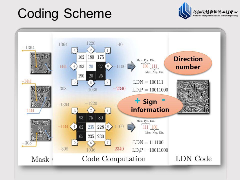 Coding Scheme - + - + Direction number Sign information 同一张图像上 方向不同的区分