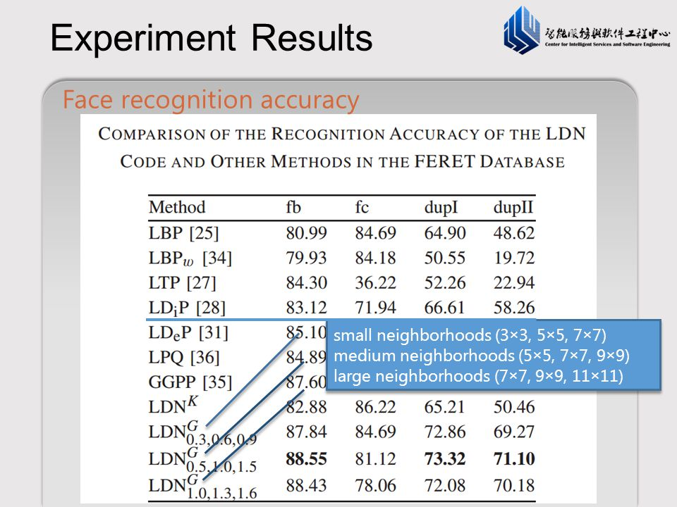 Experiment Results Face recognition accuracy