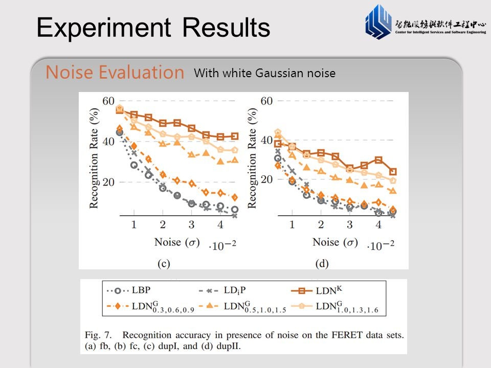 Experiment Results Noise Evaluation With white Gaussian noise