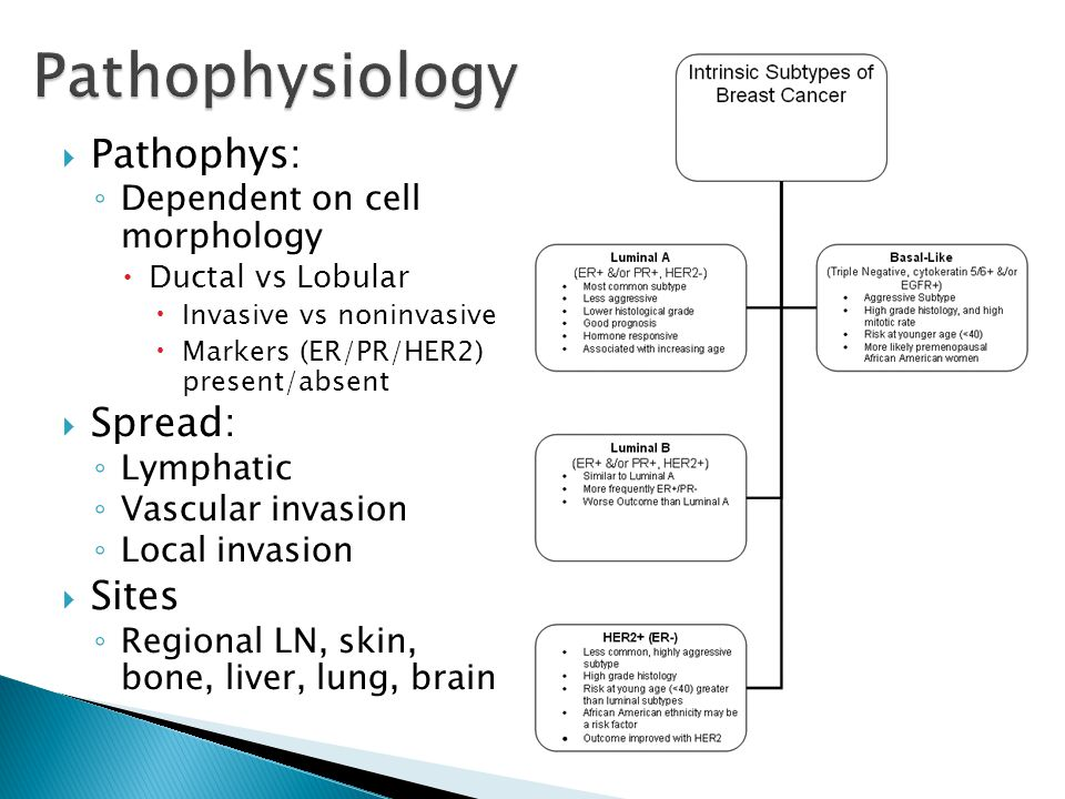 Pathophysiology Pathophys: Spread: Sites Dependent on cell morphology