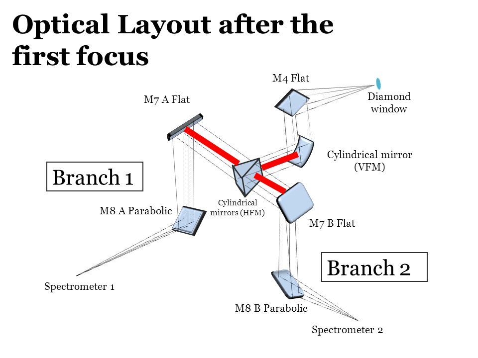 Optical Layout after the first focus