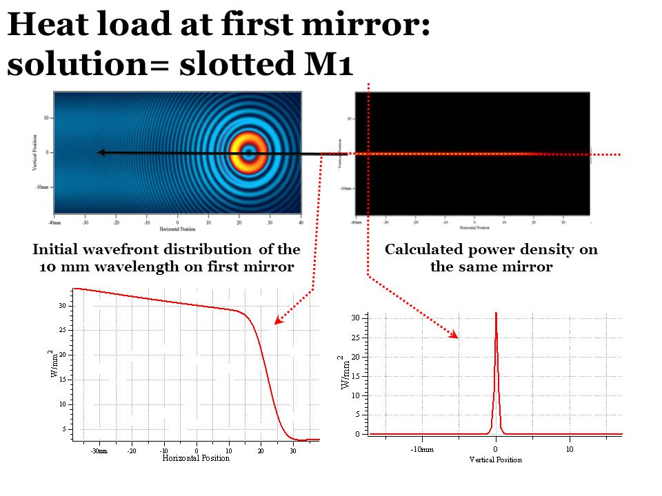 Heat load at first mirror: solution= slotted M1