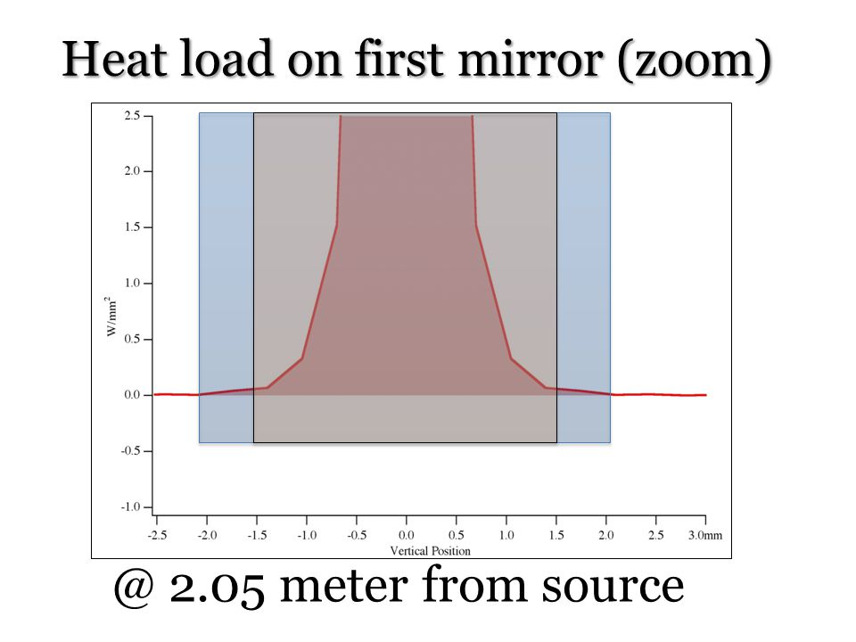 Heat load on first mirror (zoom)