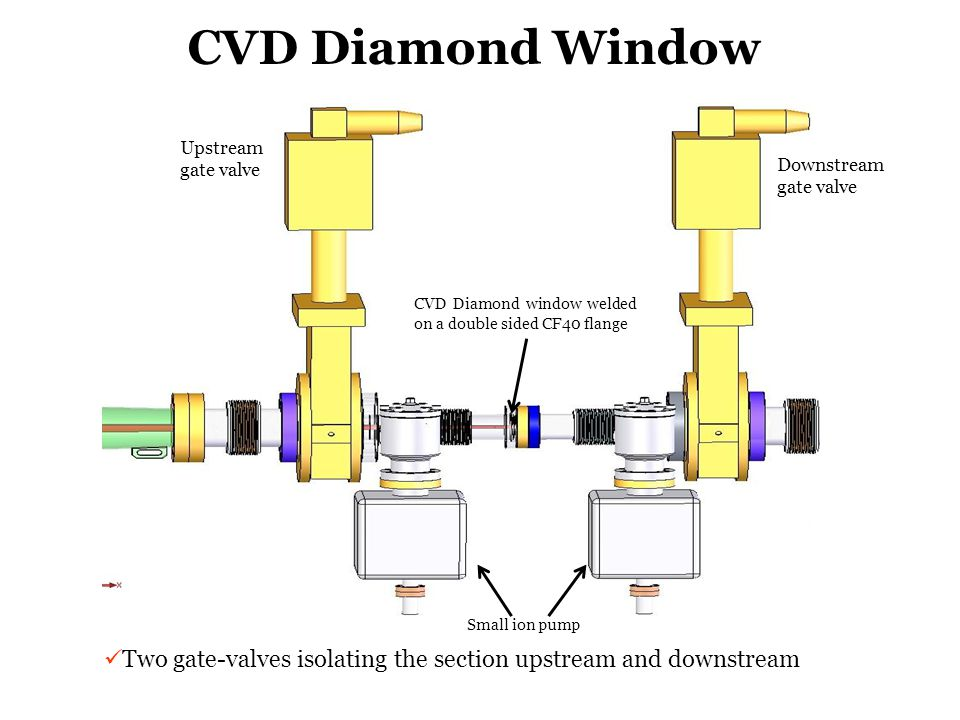 CVD Diamond Window Upstream gate valve. Downstream gate valve. CVD Diamond window welded on a double sided CF40 flange.