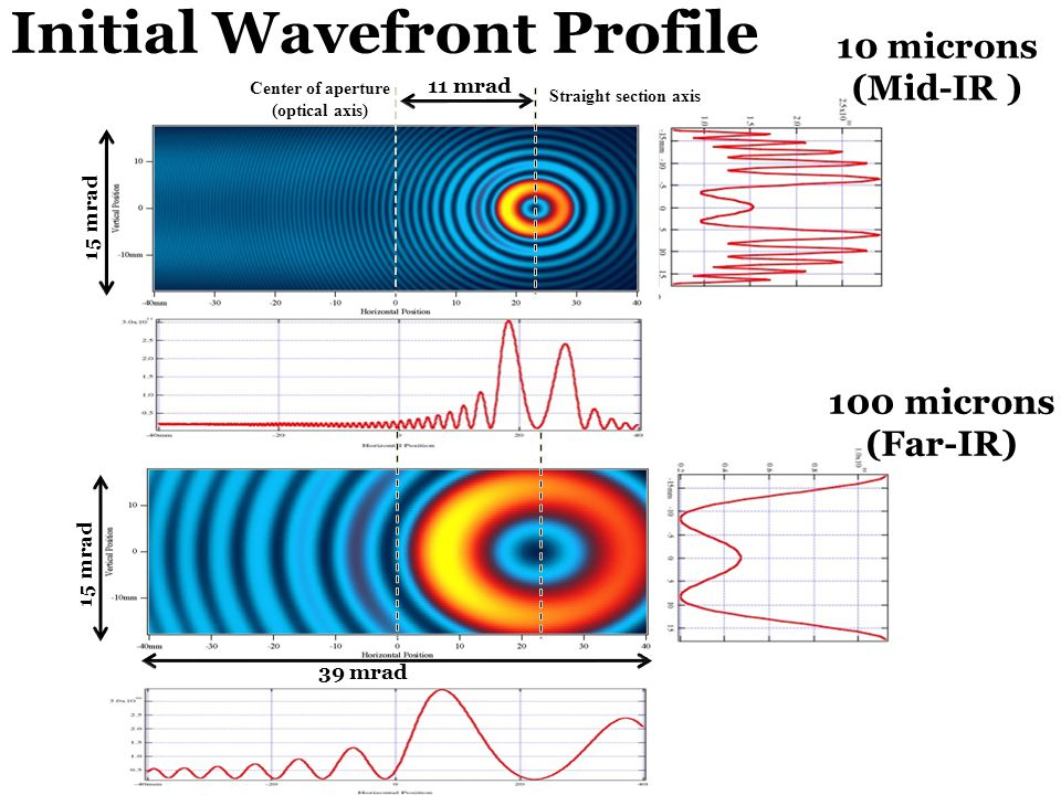 Initial Wavefront Profile