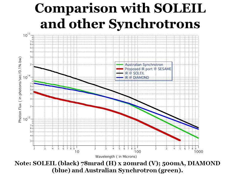 Comparison with SOLEIL and other Synchrotrons