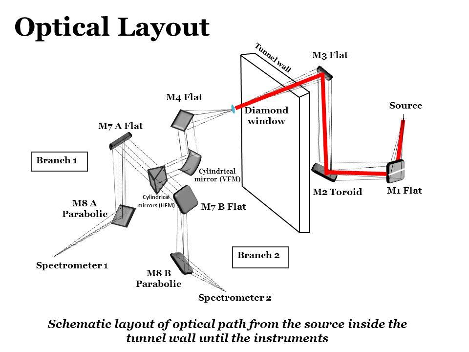 Cylindrical mirrors (HFM) Cylindrical mirror (VFM)