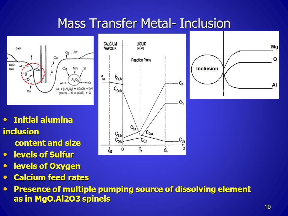 Mass Transfer Metal- Inclusion