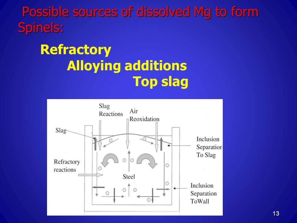 Possible sources of dissolved Mg to form Spinels: