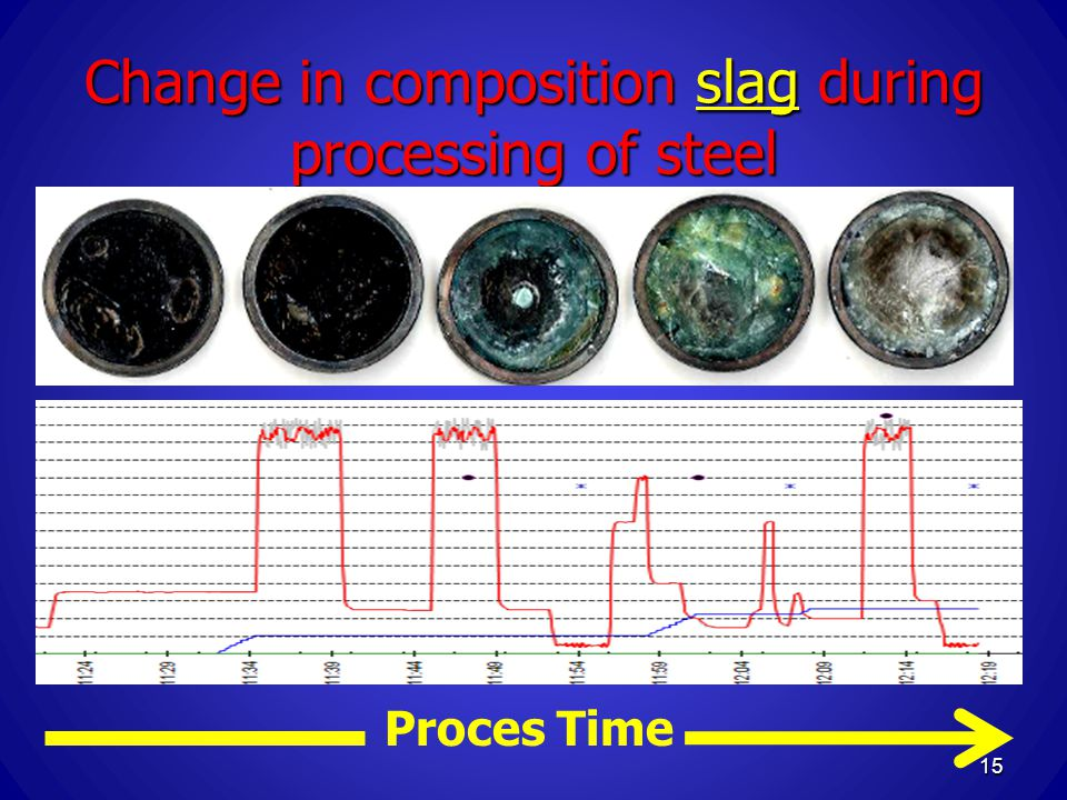 Change in composition slag during processing of steel