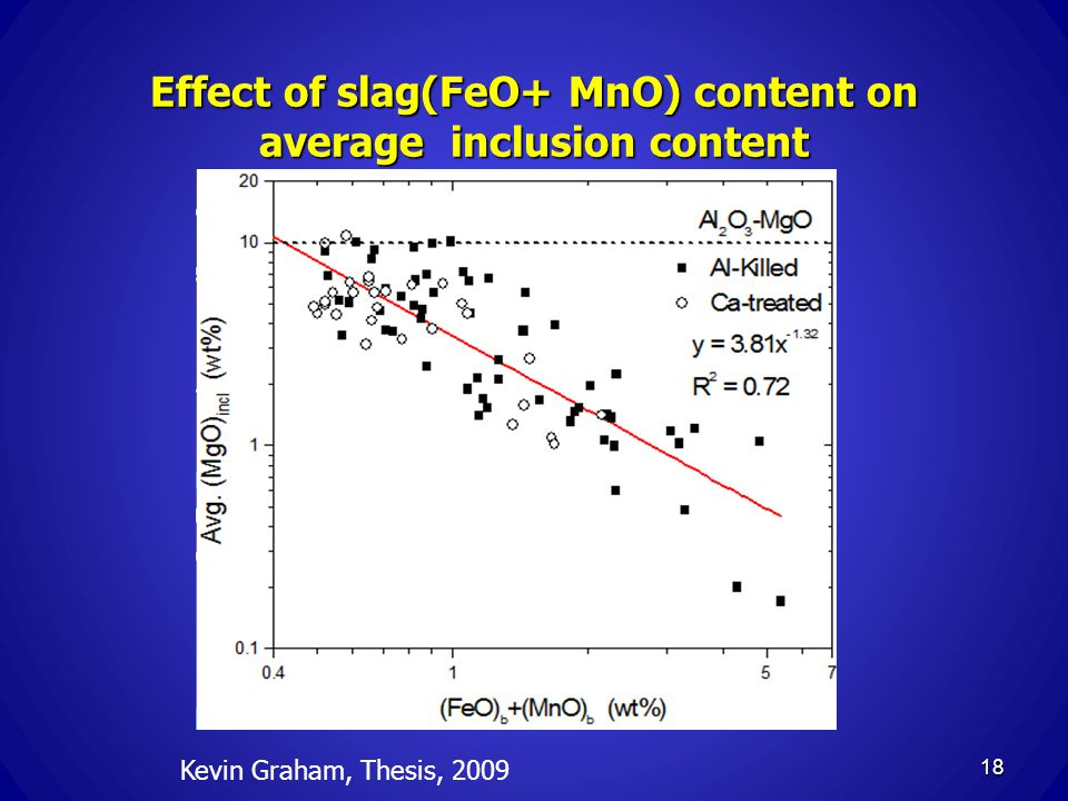 Effect of slag(FeO+ MnO) content on average inclusion content