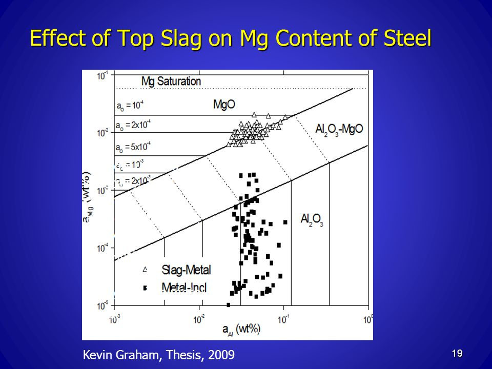 Effect of Top Slag on Mg Content of Steel