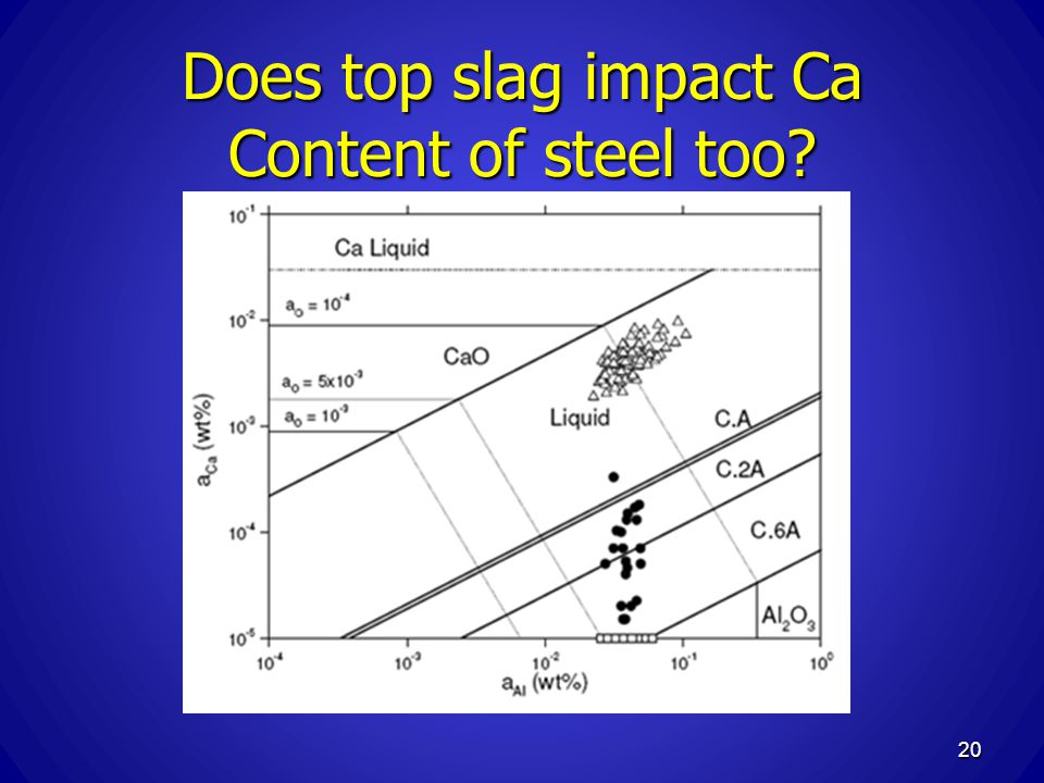 Does top slag impact Ca Content of steel too