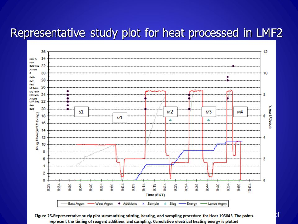 Representative study plot for heat processed in LMF2