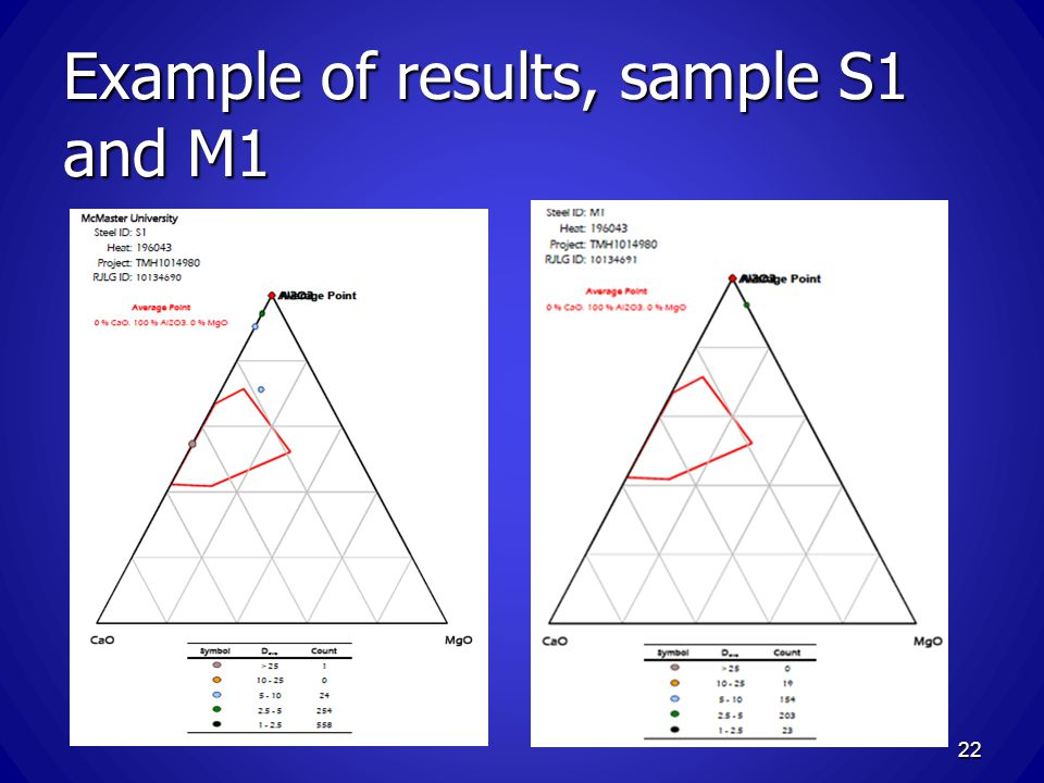 Example of results, sample S1 and M1