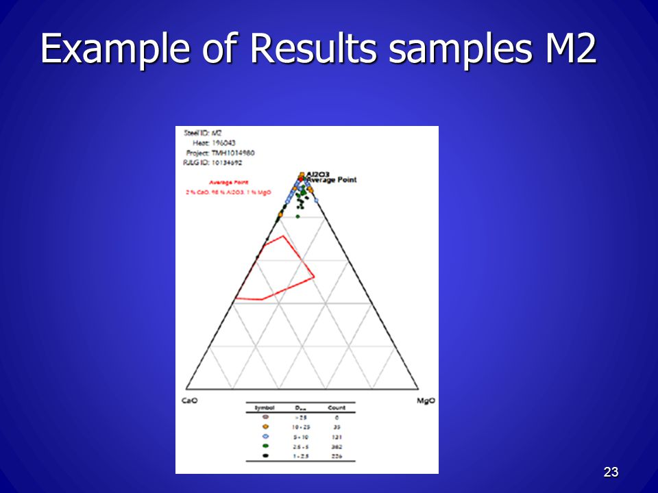 Example of Results samples M2