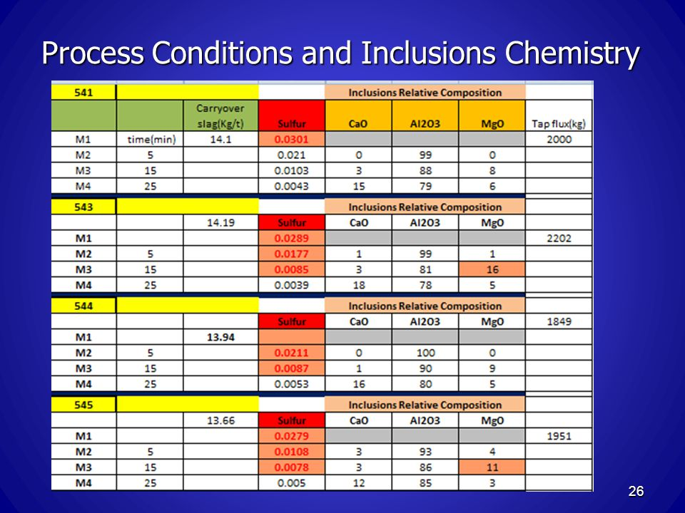 Process Conditions and Inclusions Chemistry