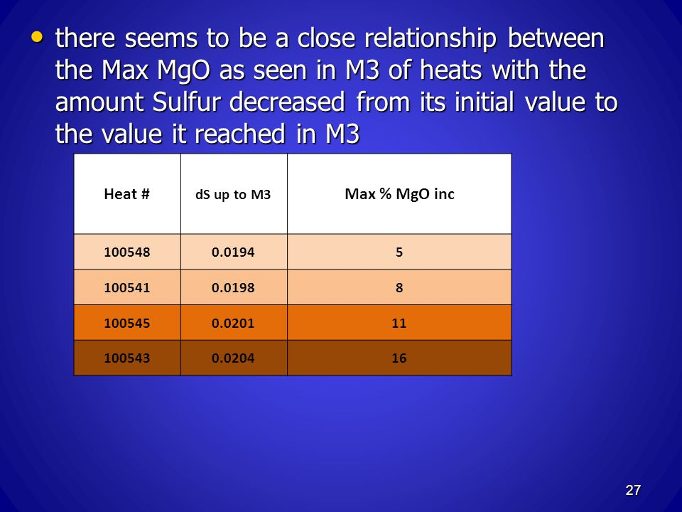 there seems to be a close relationship between the Max MgO as seen in M3 of heats with the amount Sulfur decreased from its initial value to the value it reached in M3