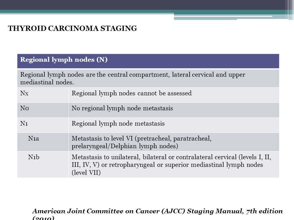 THYROID CARCINOMA STAGING