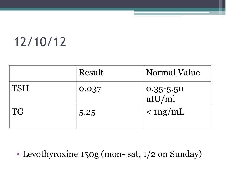 12/10/12 Levothyroxine 150g (mon- sat, 1/2 on Sunday) Result