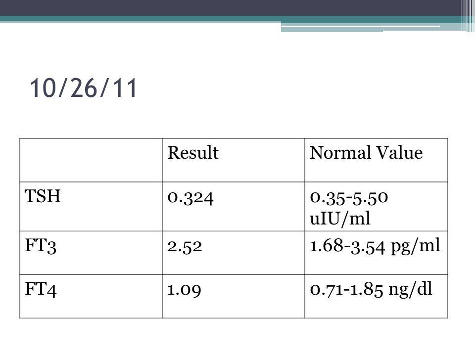 10/26/11 Result Normal Value TSH 0.324 0.35-5.50 uIU/ml FT3 2.52