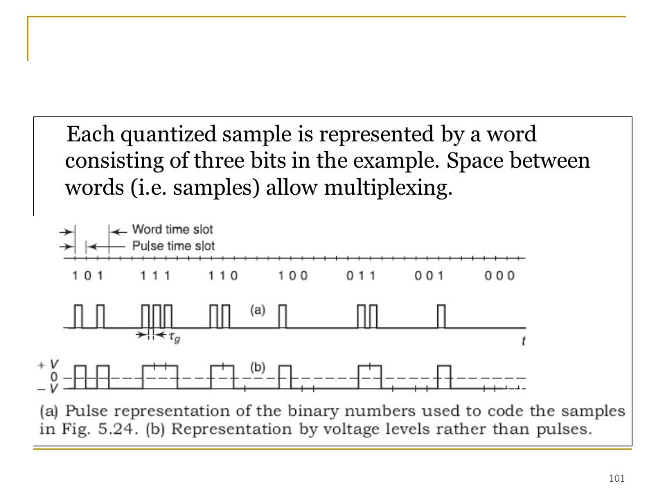 Each quantized sample is represented by a word consisting of three bits in the example.