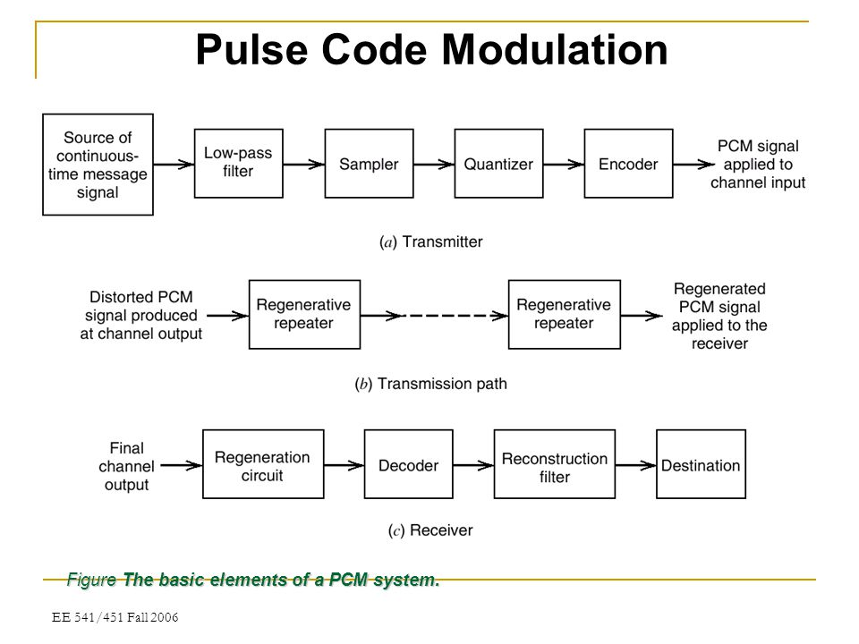 Pulse Code Modulation Figure The basic elements of a PCM system.