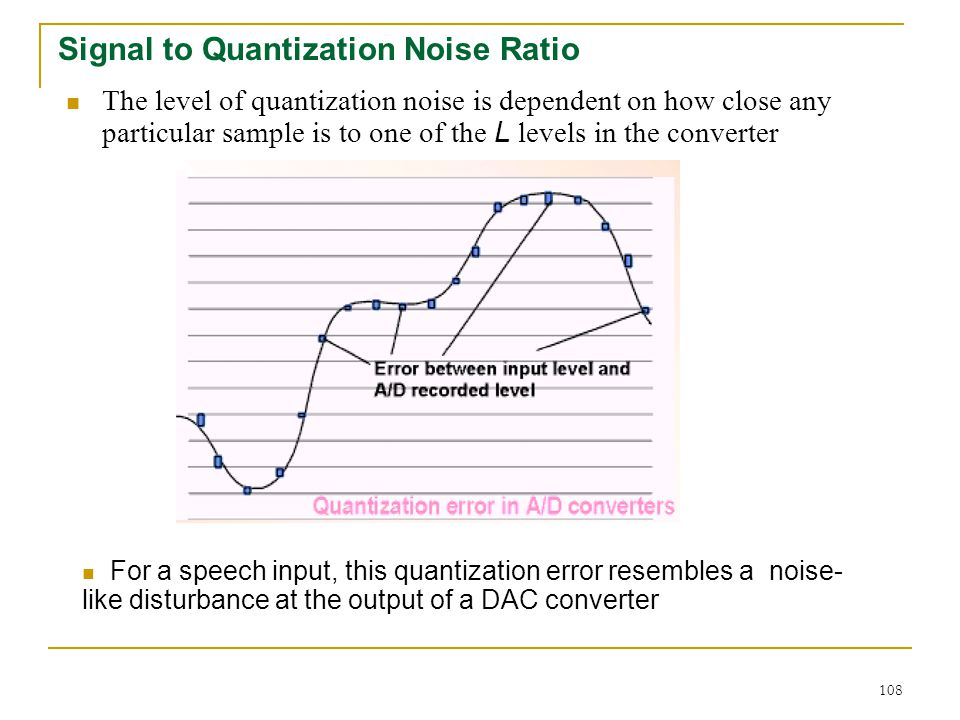 Signal to Quantization Noise Ratio