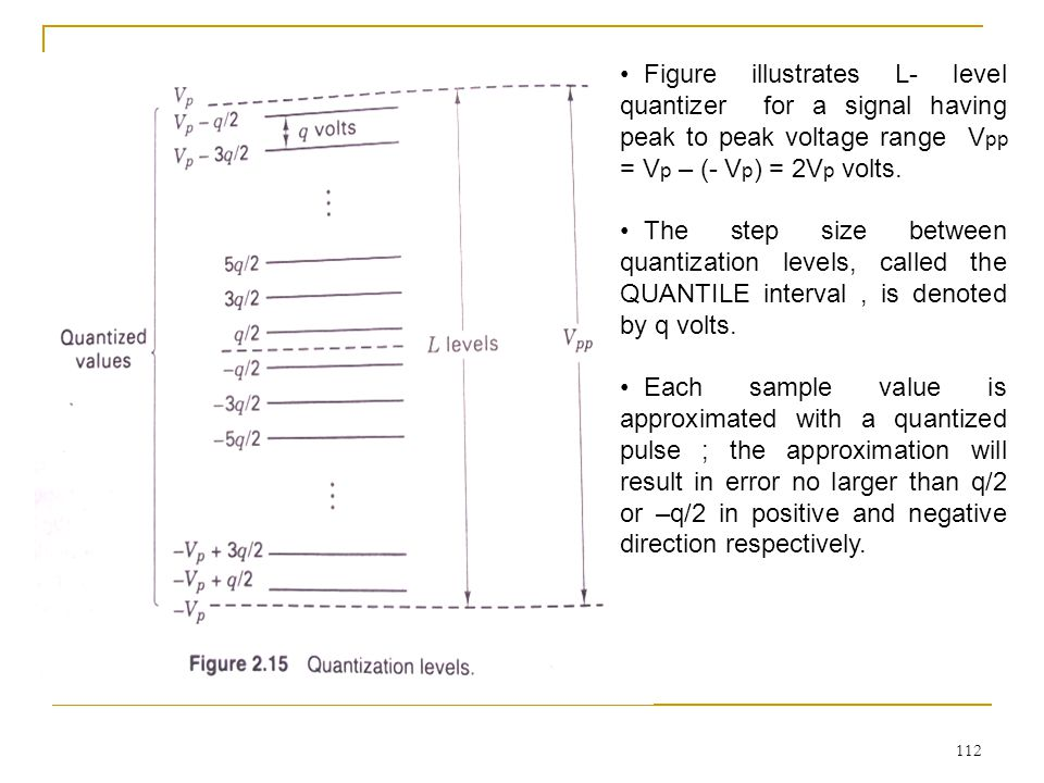 Figure illustrates L- level quantizer for a signal having peak to peak voltage range Vpp = Vp – (- Vp) = 2Vp volts.