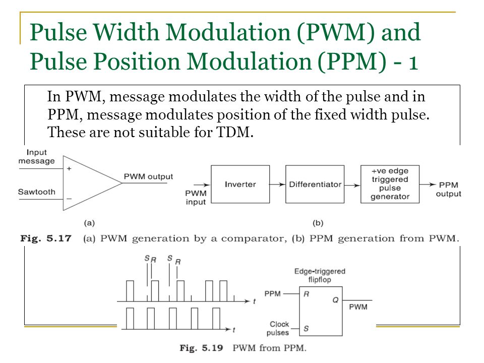Pulse Width Modulation (PWM) and Pulse Position Modulation (PPM) - 1
