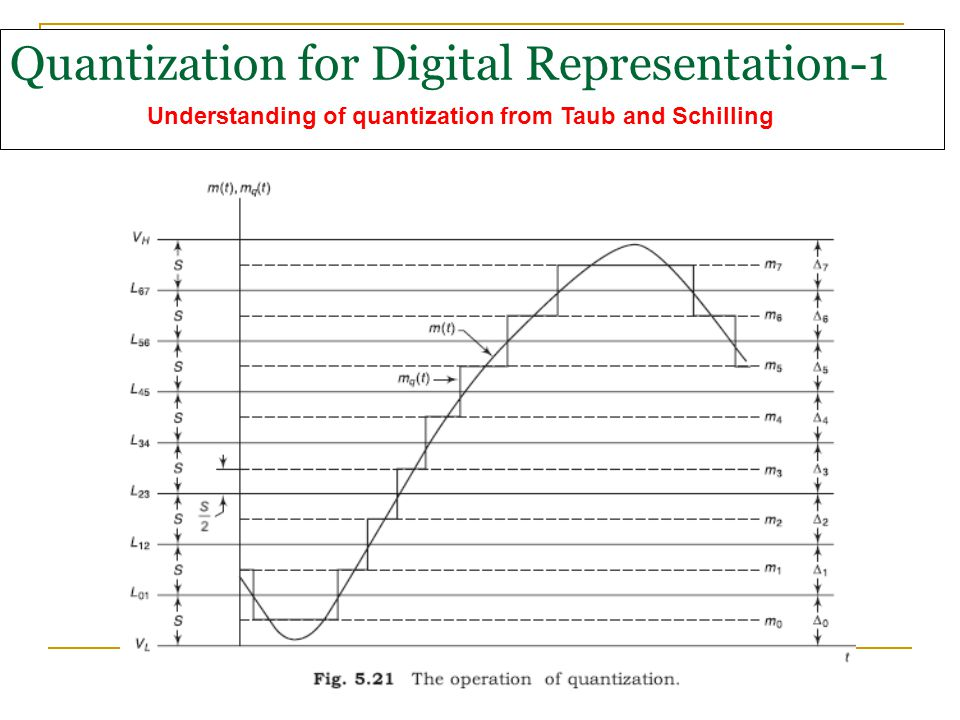 Quantization for Digital Representation-1