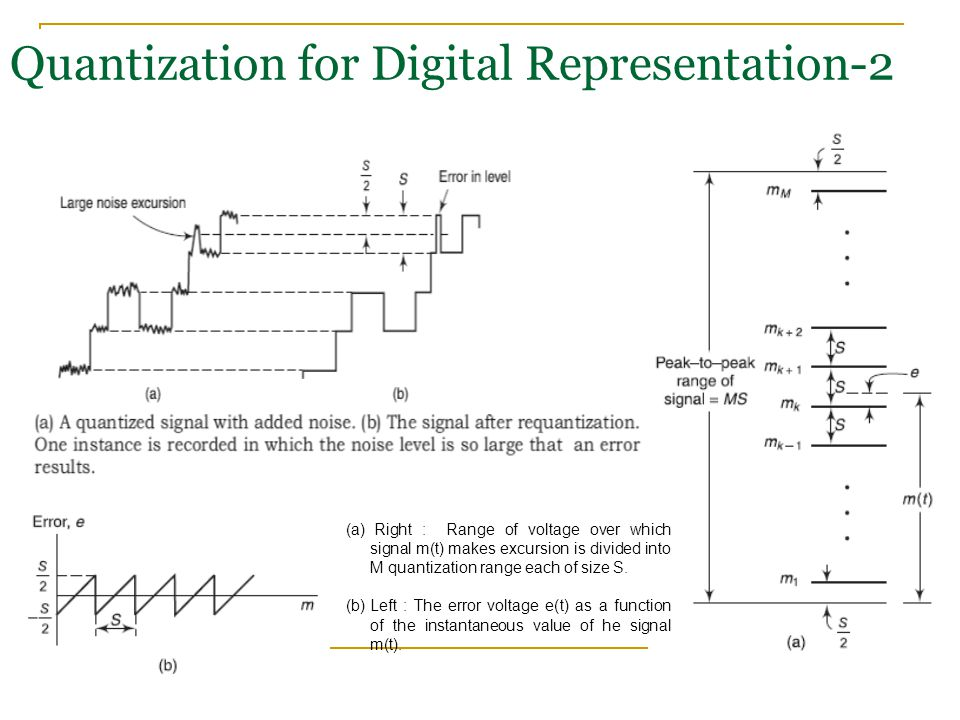 Quantization for Digital Representation-2