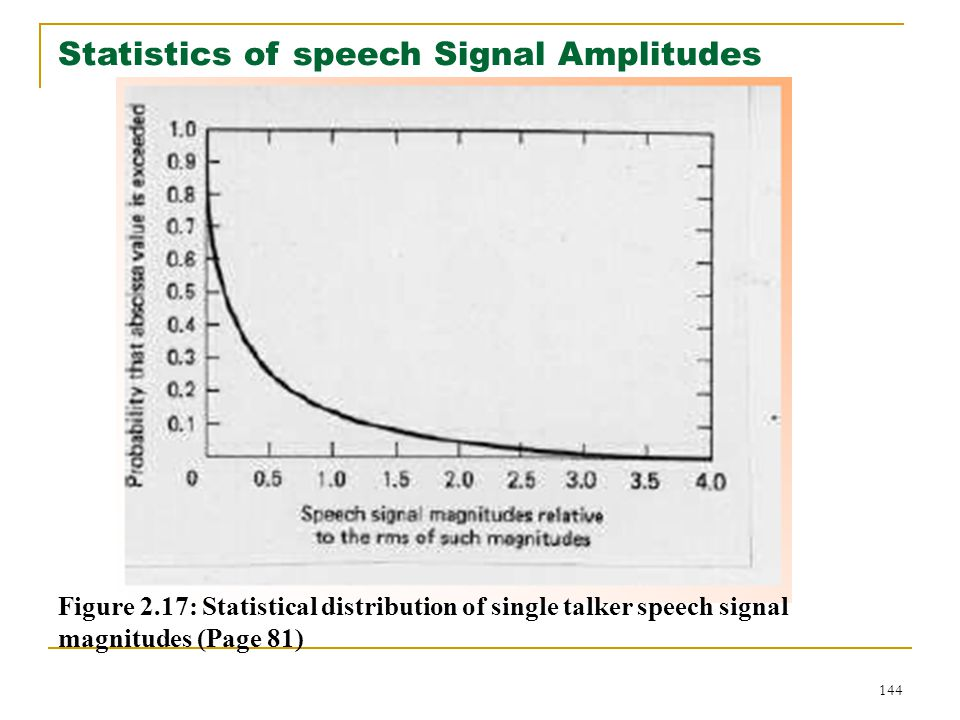 Statistics of speech Signal Amplitudes