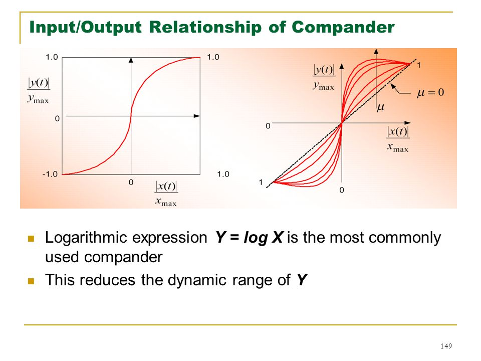Input/Output Relationship of Compander