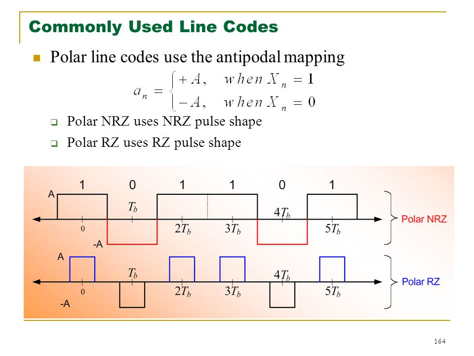 Commonly Used Line Codes