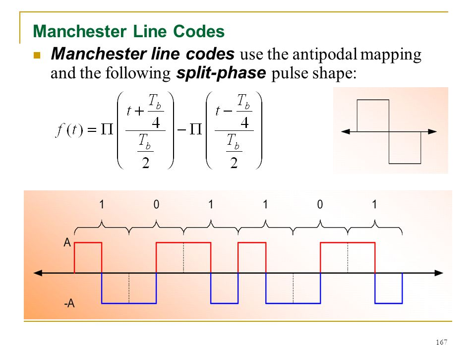 Manchester Line Codes Manchester line codes use the antipodal mapping and the following split-phase pulse shape: