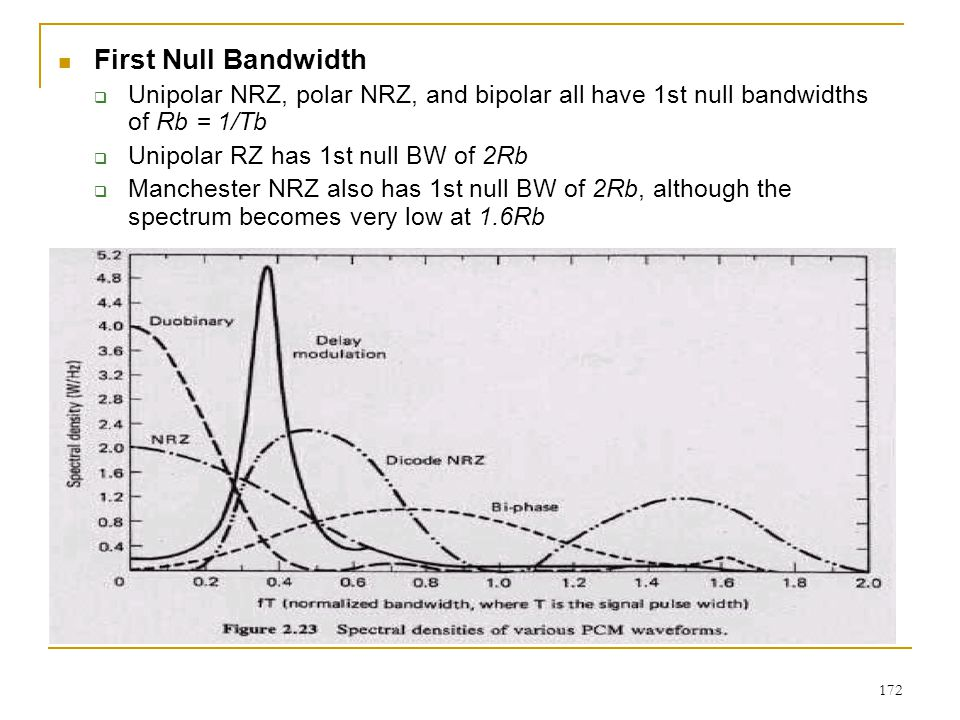 First Null Bandwidth Unipolar NRZ, polar NRZ, and bipolar all have 1st null bandwidths of Rb = 1/Tb.