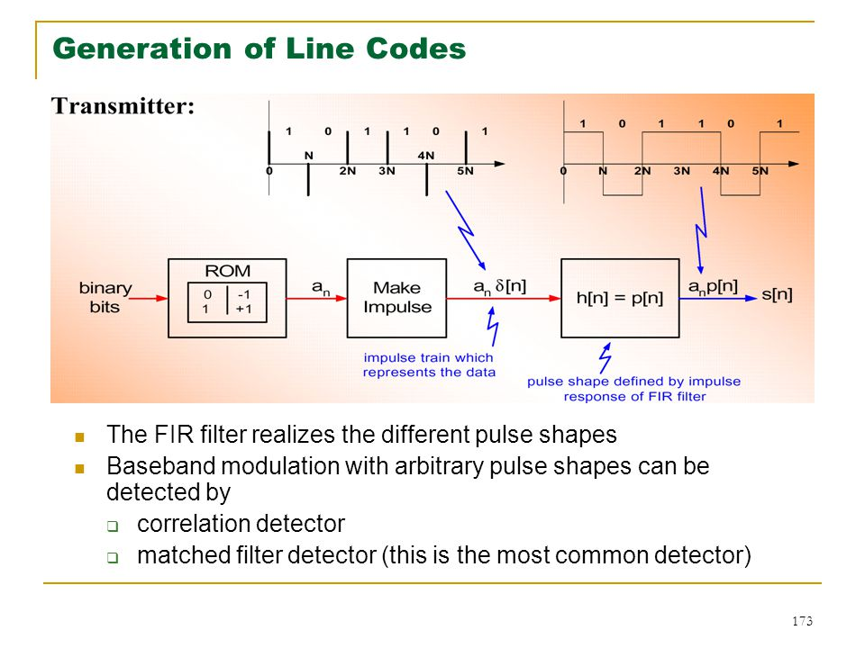 Generation of Line Codes