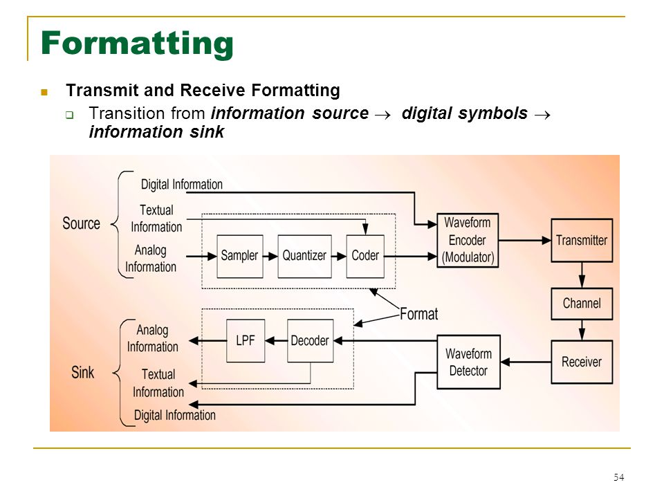Formatting Transmit and Receive Formatting