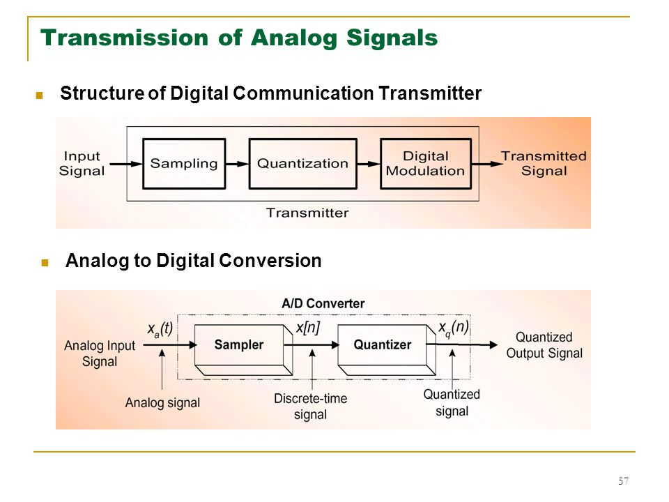 Transmission of Analog Signals