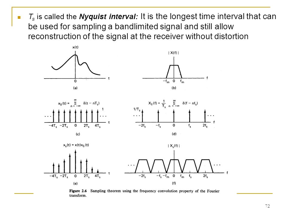 Ts is called the Nyquist interval: It is the longest time interval that can be used for sampling a bandlimited signal and still allow reconstruction of the signal at the receiver without distortion