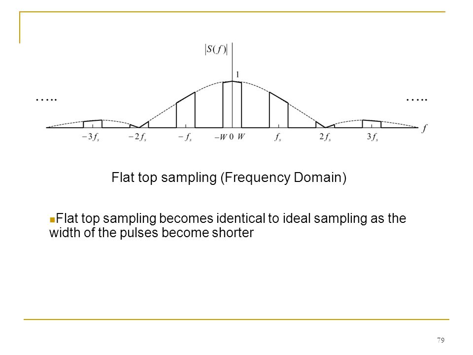 Flat top sampling (Frequency Domain)