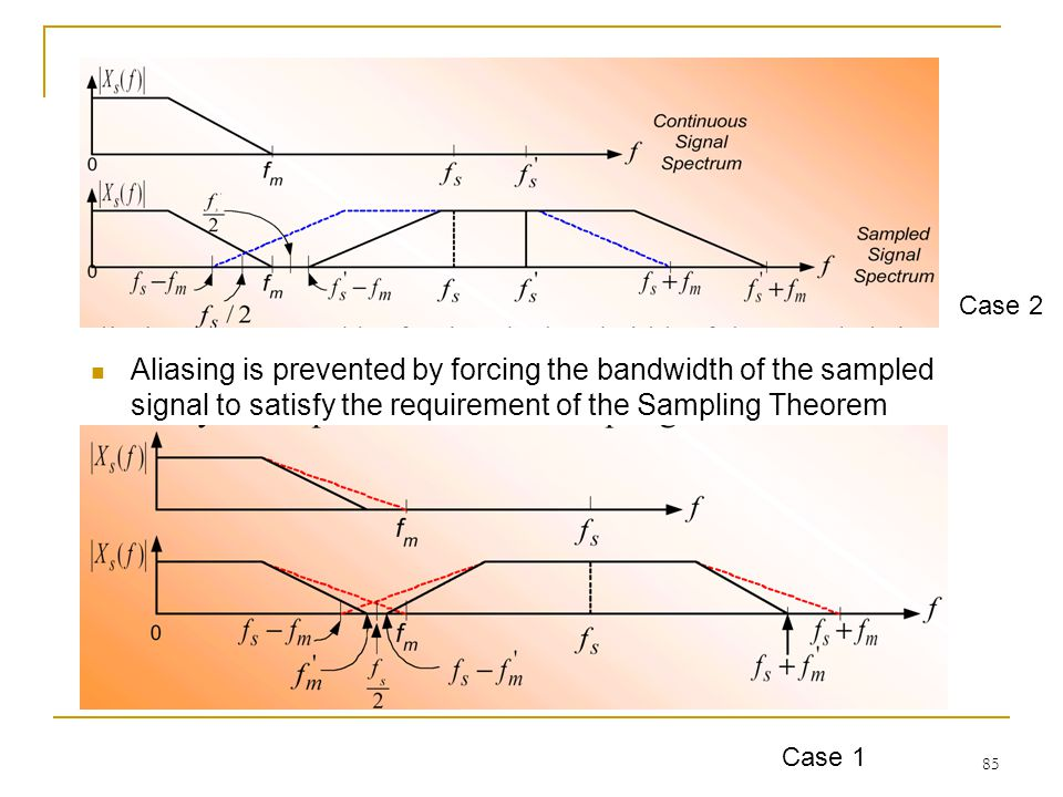 Case 2 Aliasing is prevented by forcing the bandwidth of the sampled signal to satisfy the requirement of the Sampling Theorem.