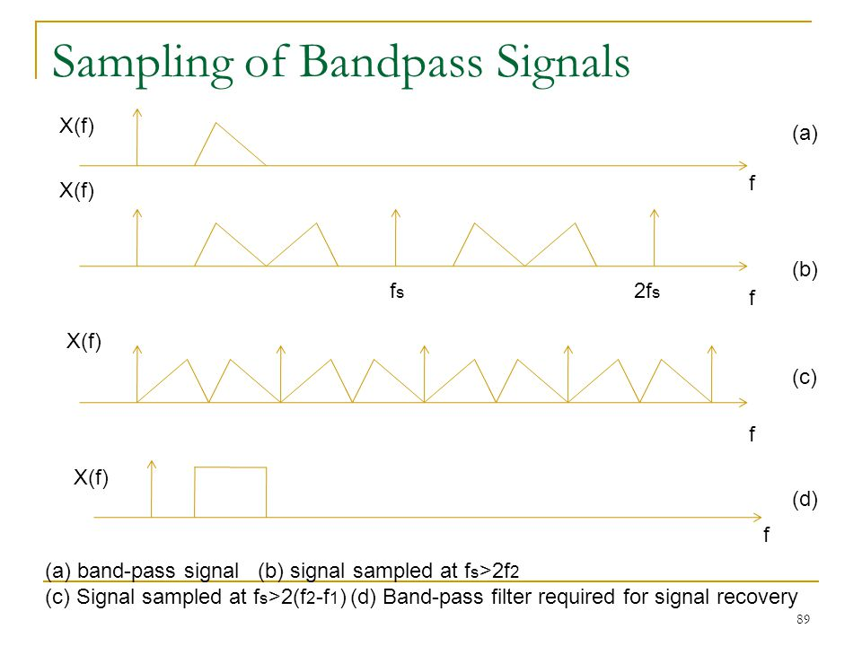 Sampling of Bandpass Signals