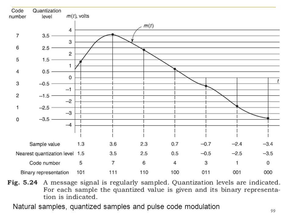 See Figure 2.16 (Page 80) Natural samples, quantized samples and pulse code modulation