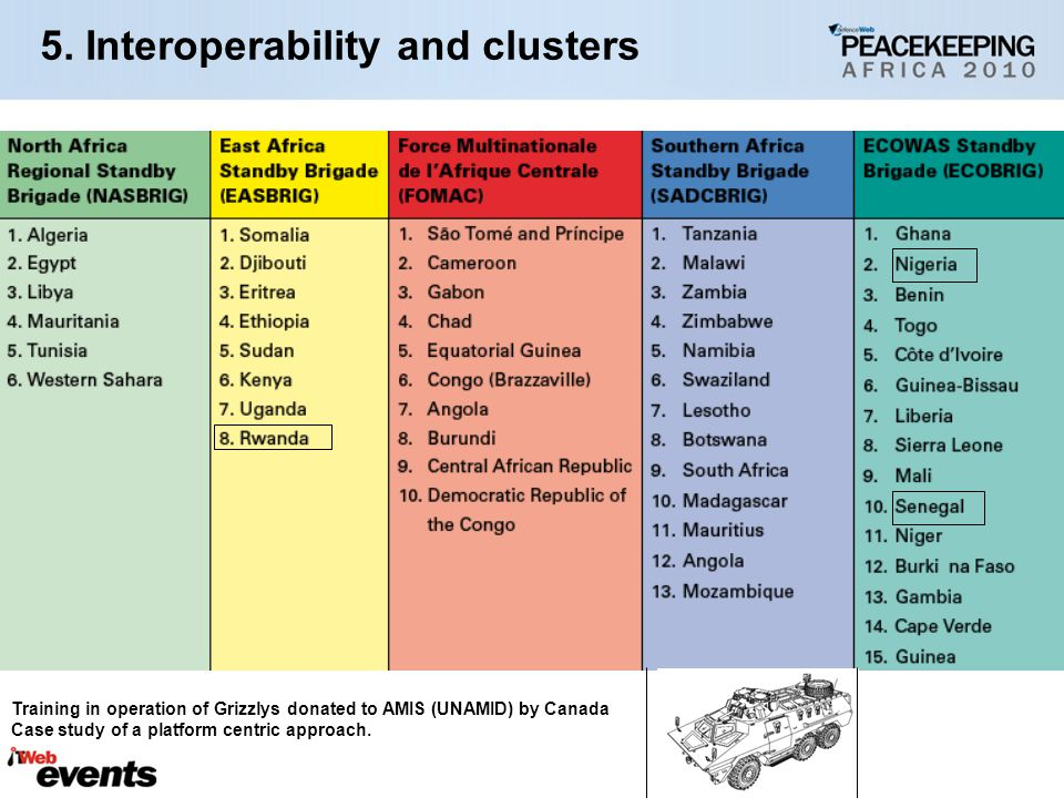 5. Interoperability and clusters