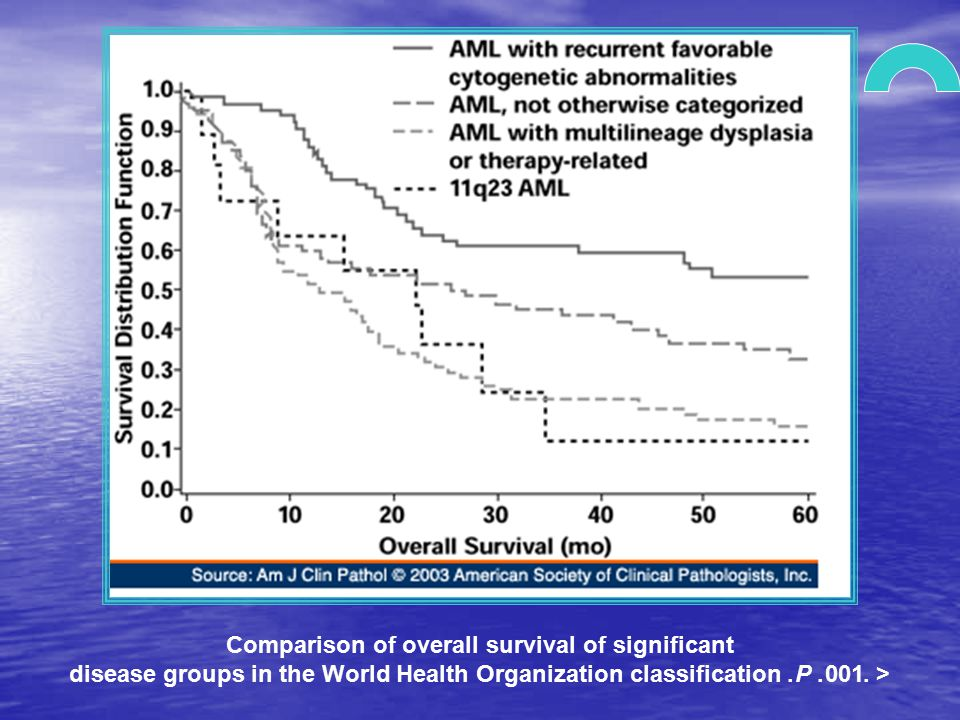 Comparison of overall survival of significant