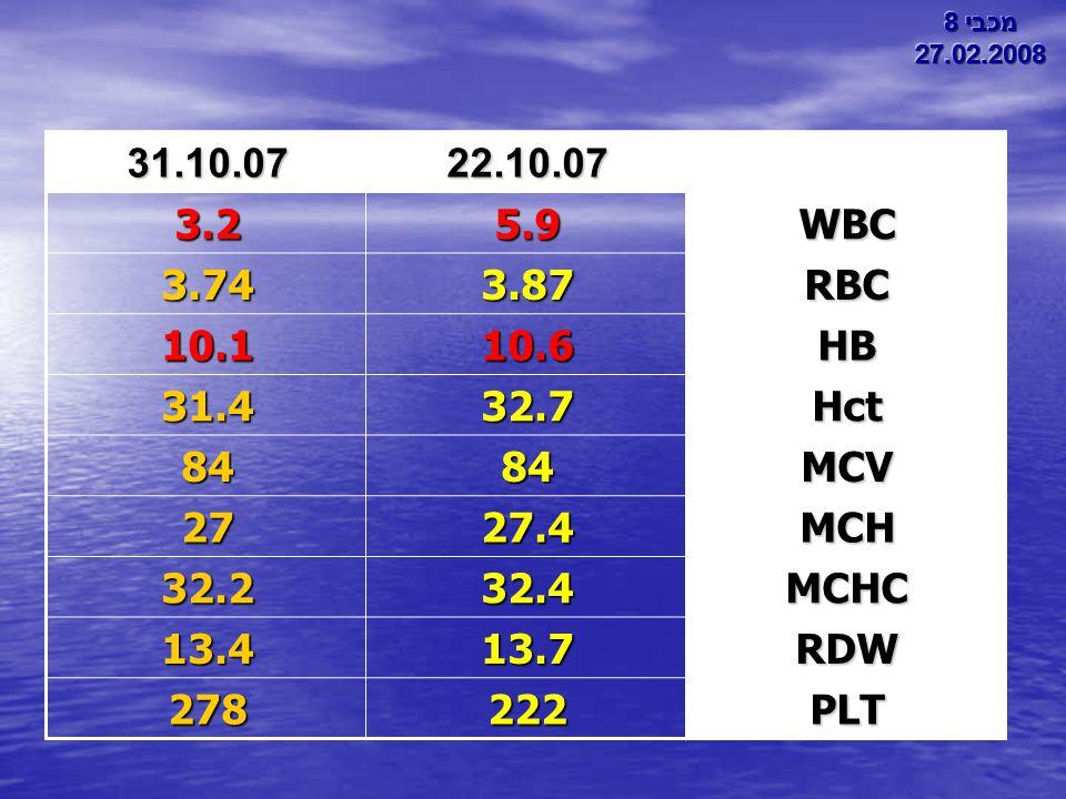 מכבי 8 27.02.2008. מכבי 8. 27.02.2008. 22.10.07. 31.10.07. WBC. 5.9. 3.2. RBC. 3.87. 3.74.